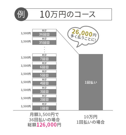 10万円のコース月額3,500円で36回払いの場合総額126,000円→26,000円多く払うことに!