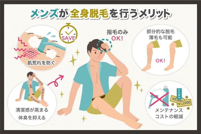 メンズが全身脱毛を行うときに気を付けるポイントとは?全身脱毛のメリットやデメリットをご紹介